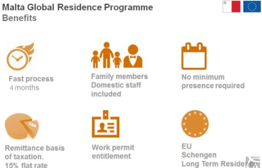 Malta Global Residence benefits